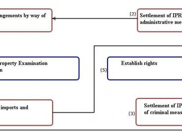 IPR ENFORCEMENT MEASURES