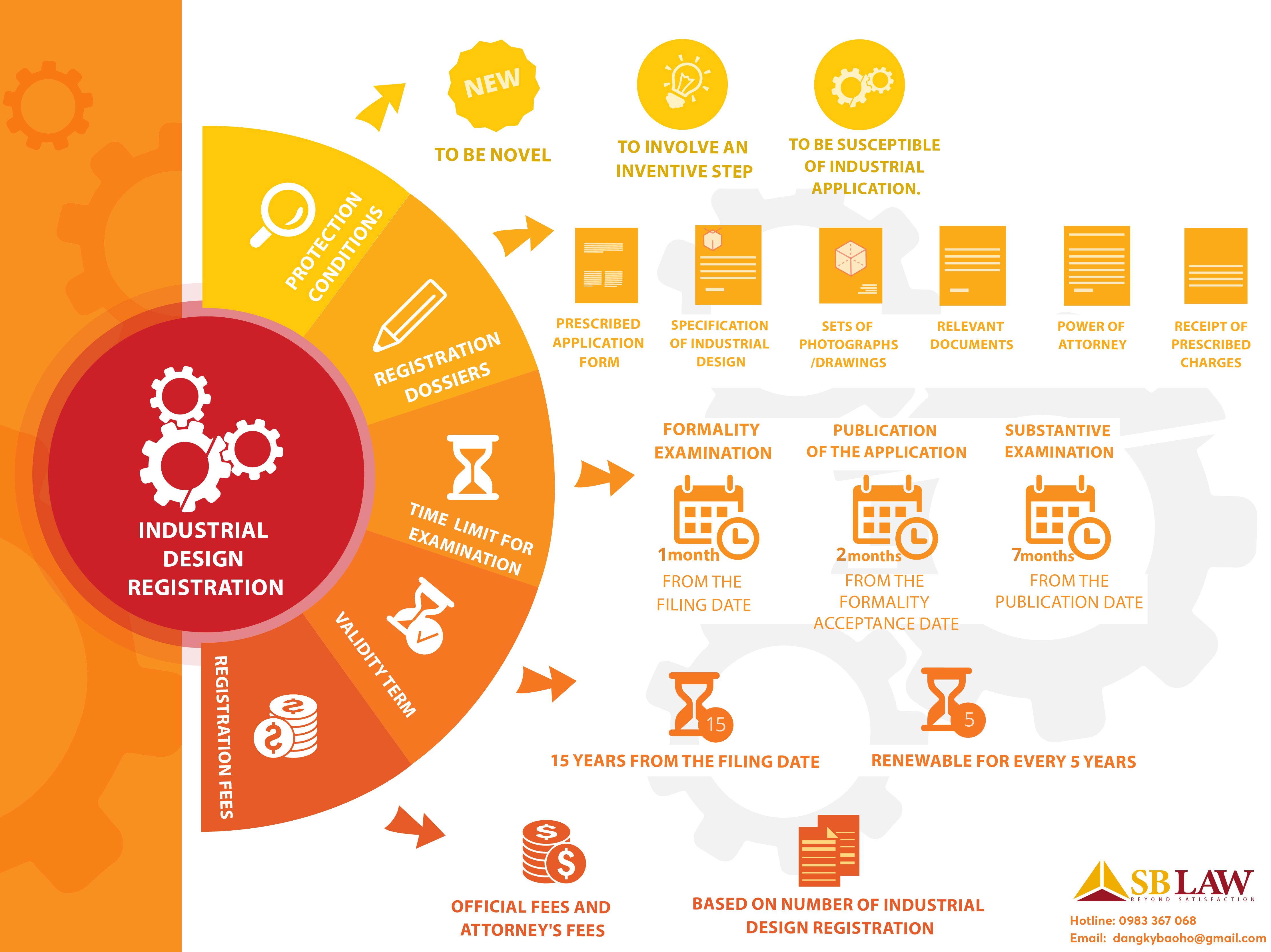 Infographic: Industrial design in vietnam