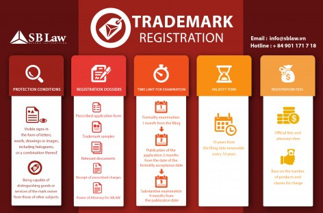 Apply one trademark in Vietnam